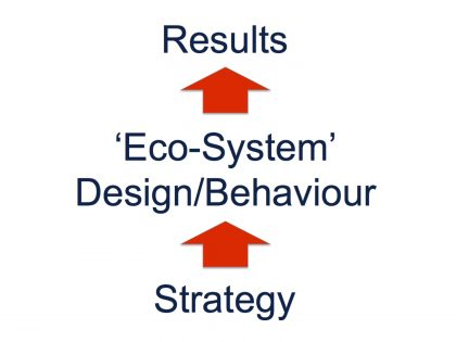 Translating Strategy into Sustainable Results – Think 'Eco-System'